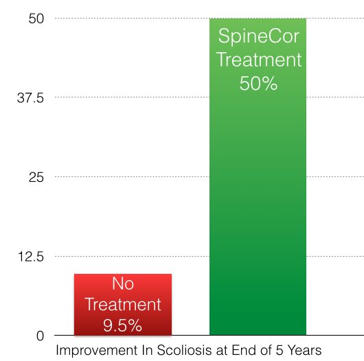 Improvement of Scoliosis - SpineCor vs Natural Progression