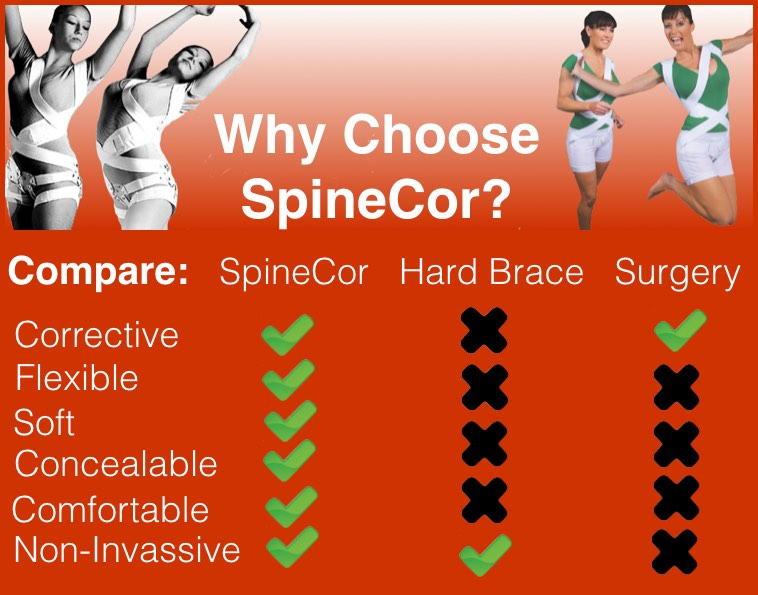 SpineCor Review